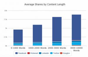 shares-content-length