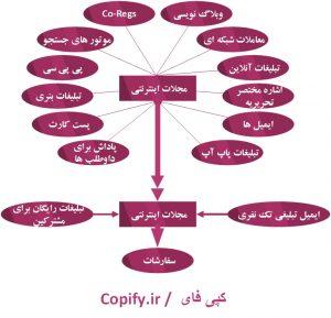محتوانگاری برای وب