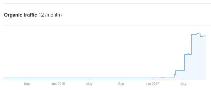 افزایش بازدید ورودی گوگل