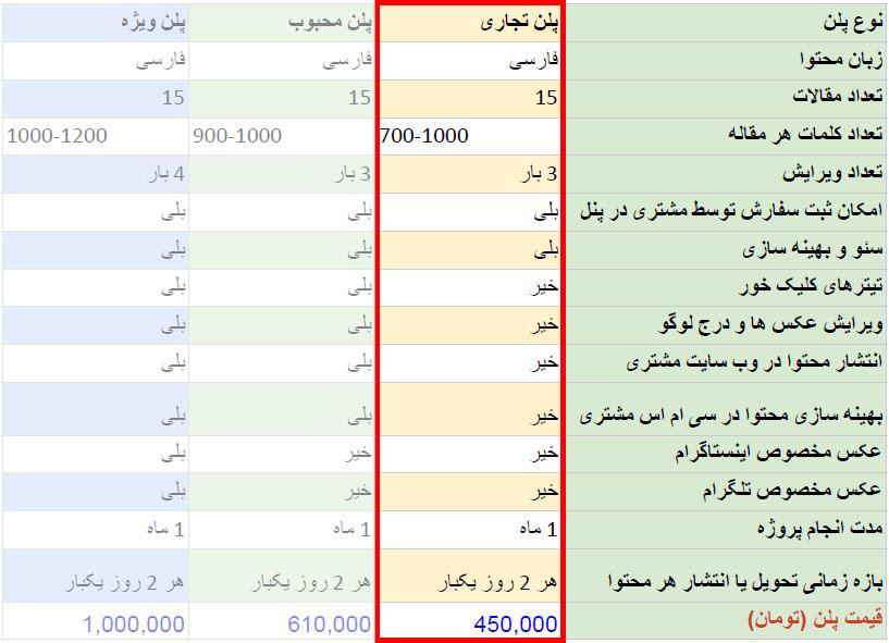 قیمت تولید محتوا (پلن تجاری)