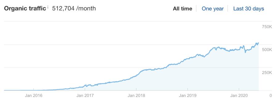 افزایش بازدید در گوگل